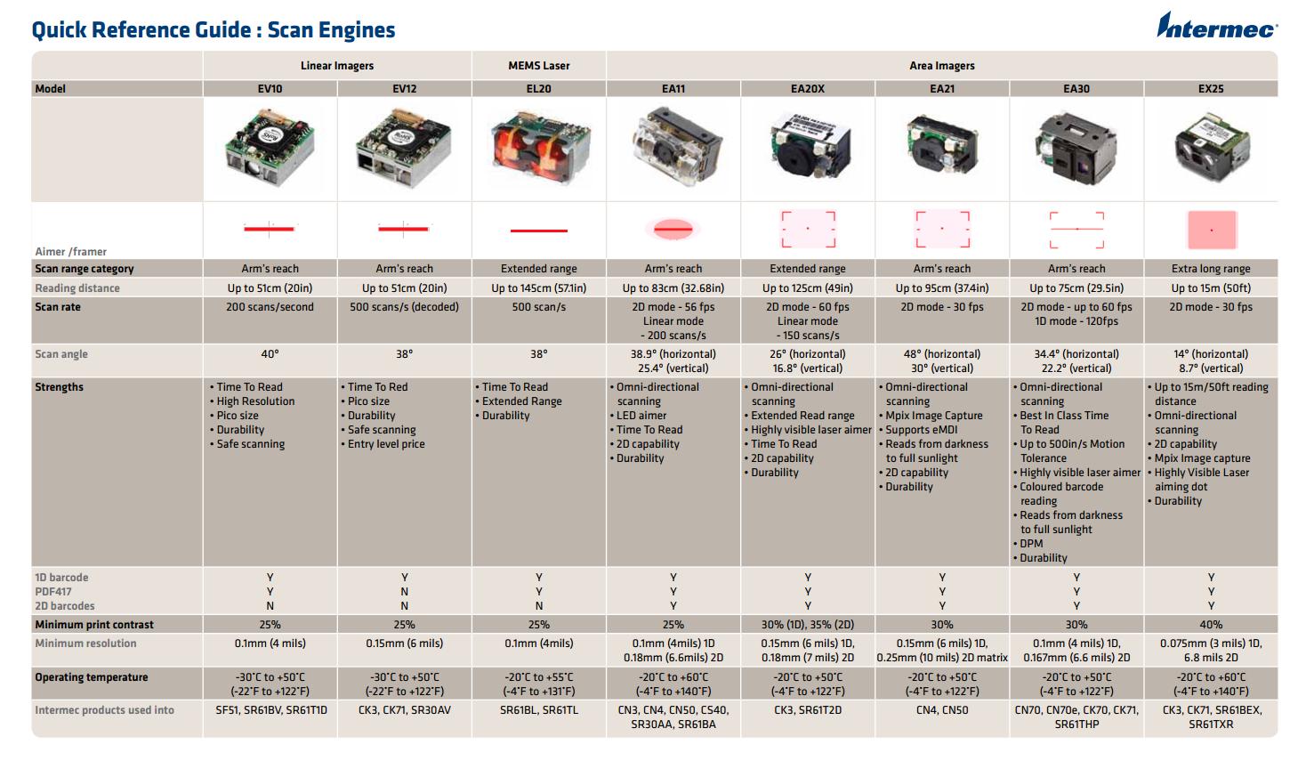 Intermec Scan Engine Guide