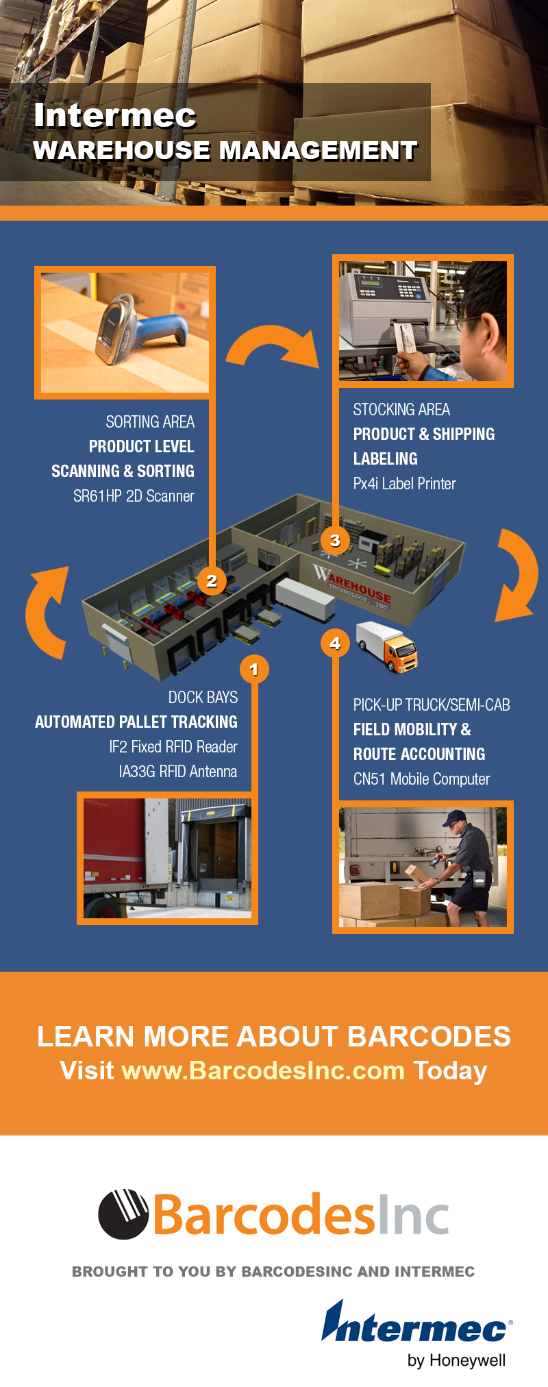 Intermec - Warehouse Management