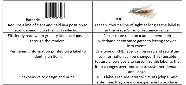 Barcoding news barcode point of sale rfid inventory asset rfid labels have electronically generated unique codes and barcodes use standard protocols in an inventory collection setting a barcode label can tally up fandeluxe Image collections