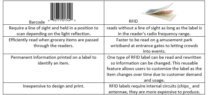 Mailmark Barcodes