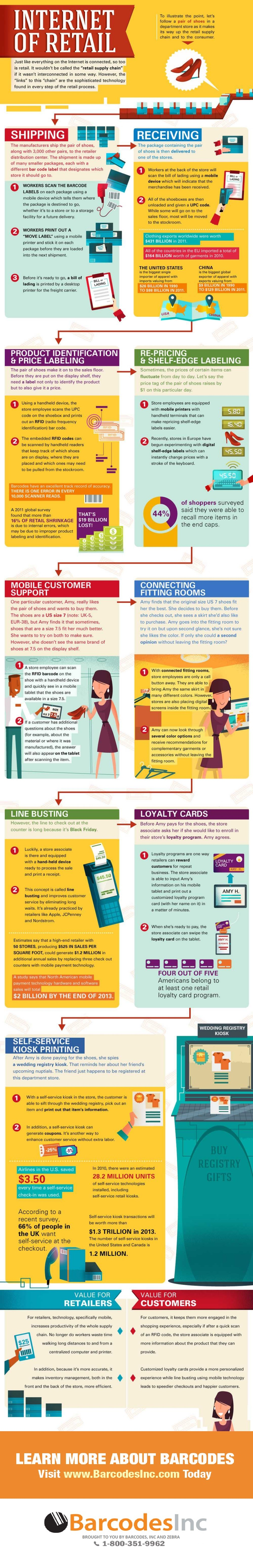 the-internet-of-retail-1-1024