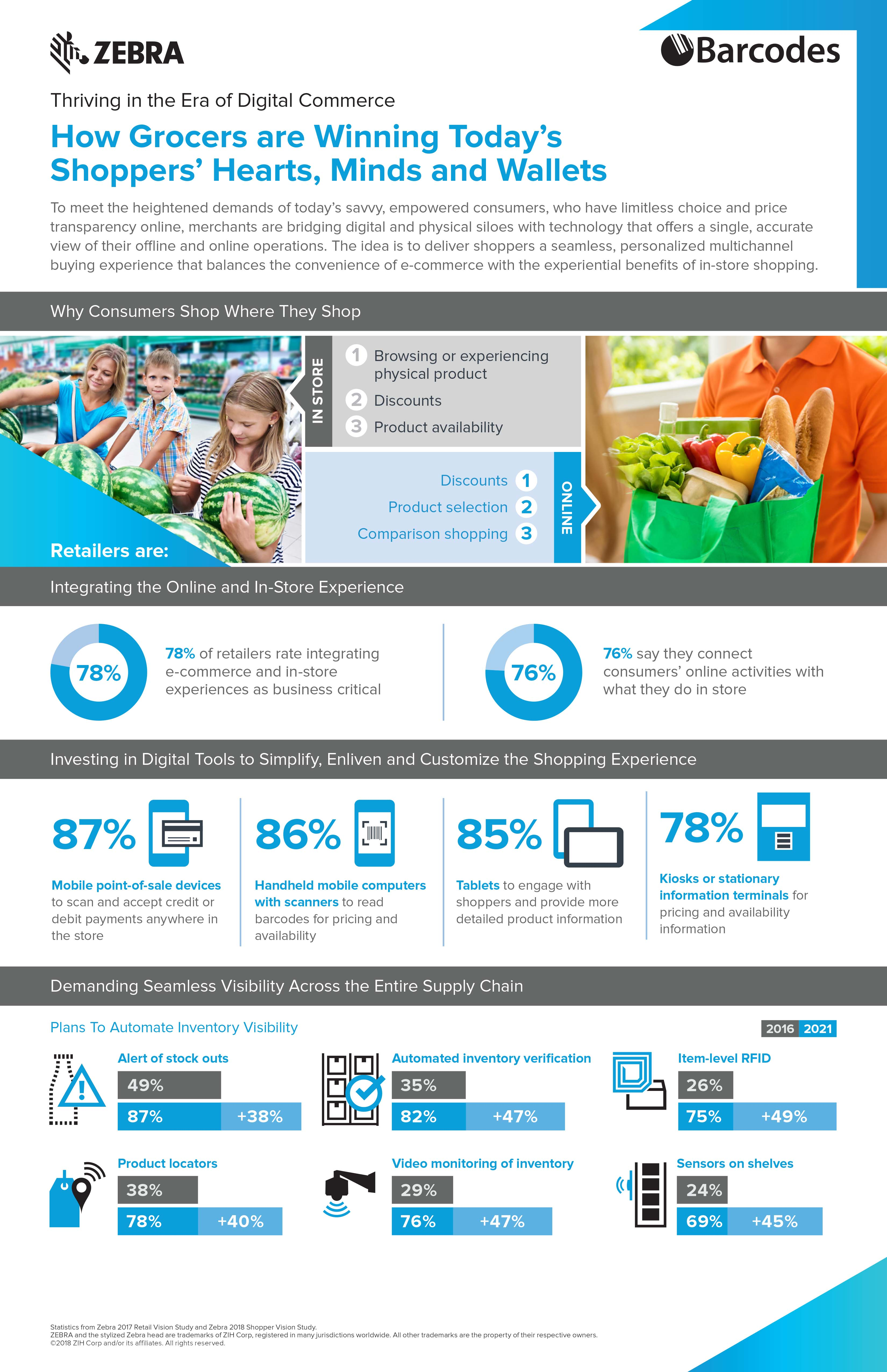 grocery_infographic